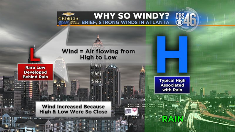 "A ""wake low""  created brief, strong winds in Atlanta. (Source: WGCL)"