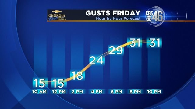 Friday wind gust forecast