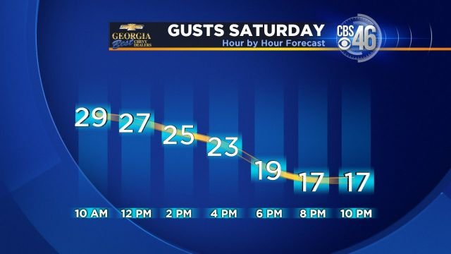 Saturday wind forecast
