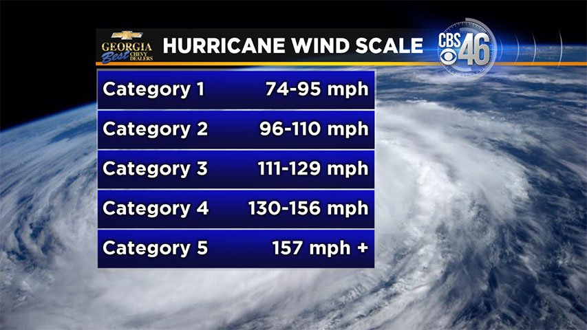 What Is The Hurricane Wind Scale Fox 8 Wvue New Orleans