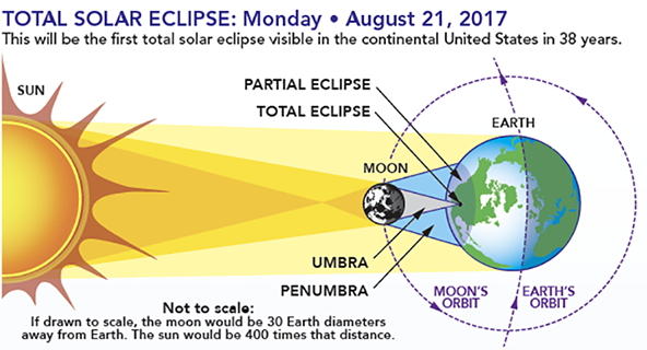 Whats the difference between a solar and lunar eclipse cbs46 news diagram nasa ccuart Image collections