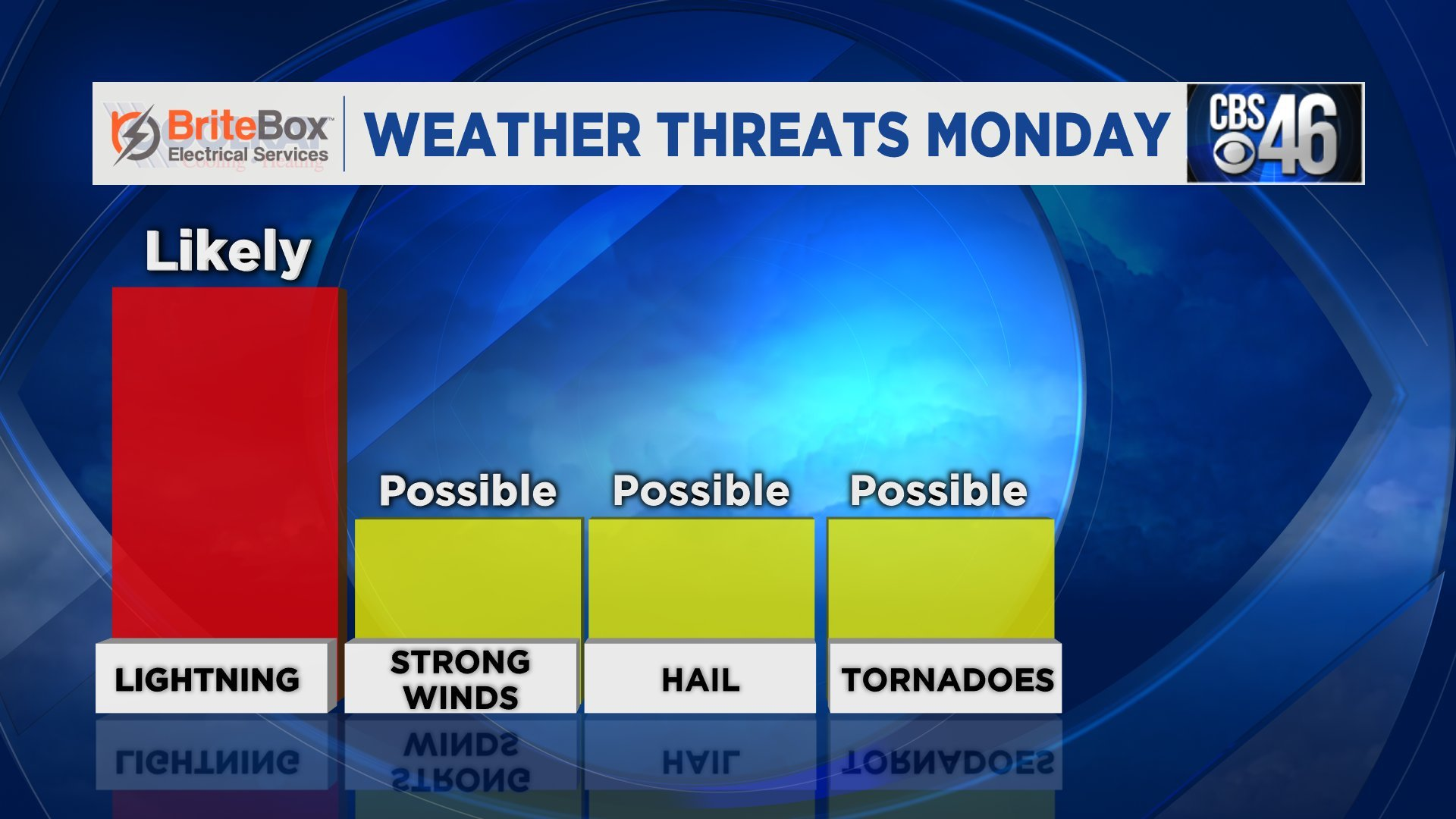 Local schools close early today in advance of severe weather threat