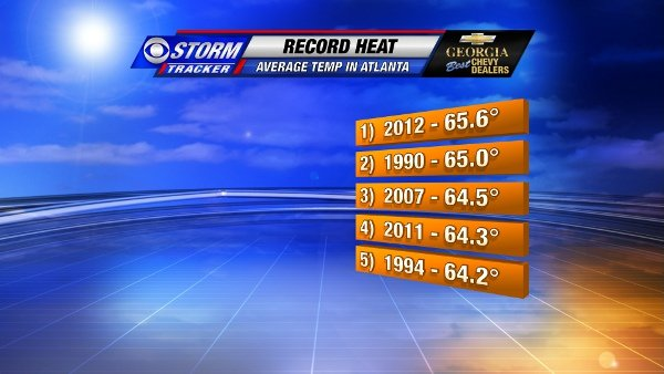 Five Warmest Years in Atlanta