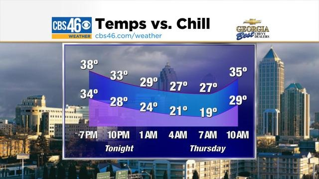 Atlanta's temperature and associated wind chill