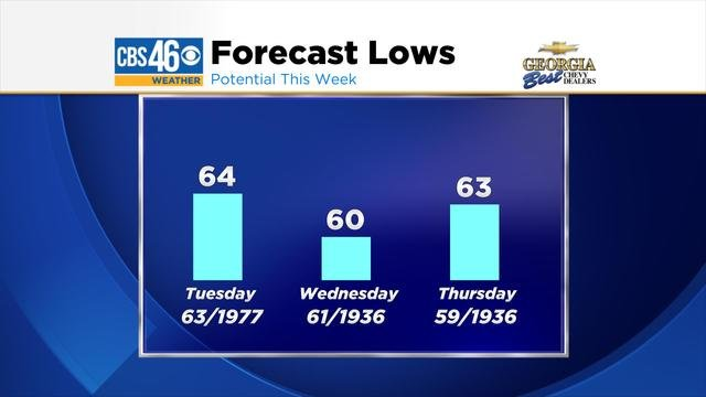 © Forecast Lows along with Current Records