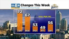 Forecast highs this week.